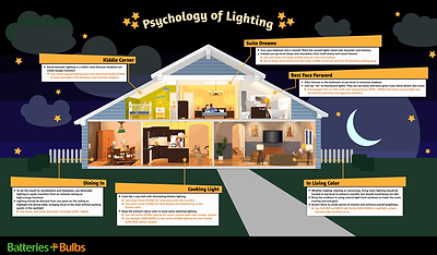 psychology-of-lighting-infographic.png