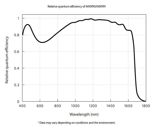 Relative Quantum Efficiency of IMX990 IM