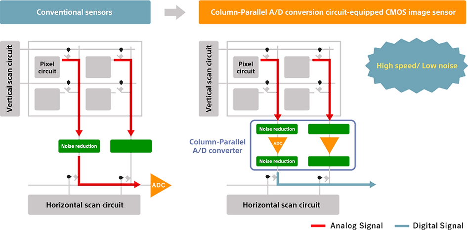 Higher Speed with Column-parallel A/D Conversion and Reducing Noise