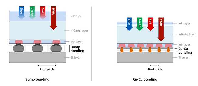 broad imaging that extends to the visibl