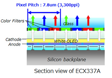 Sony-OLED-Microdisplays-Technology.png