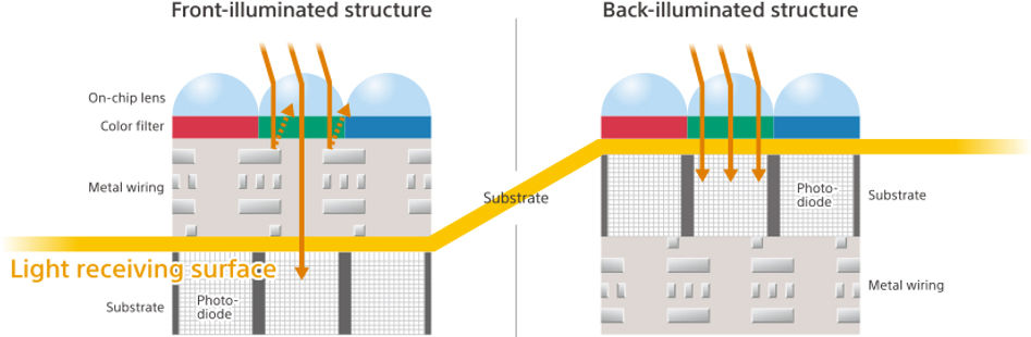 Back-illuminated structure provides higher sensitivity