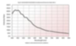 polarized Extinction Ratio Curve.PNG