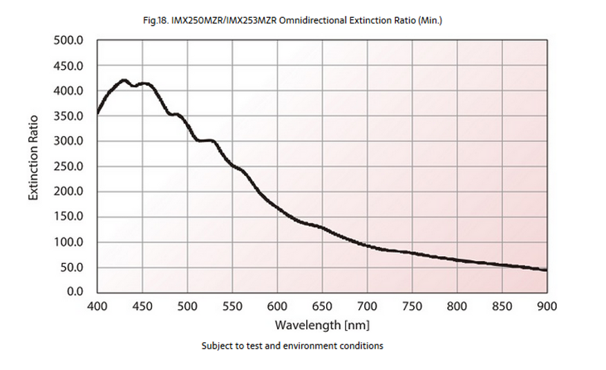 polarized Extinction Ratio Curve.PNG