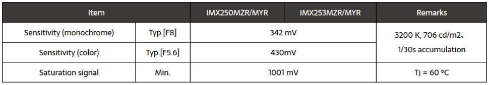 polarized Image sensor characteristics.P