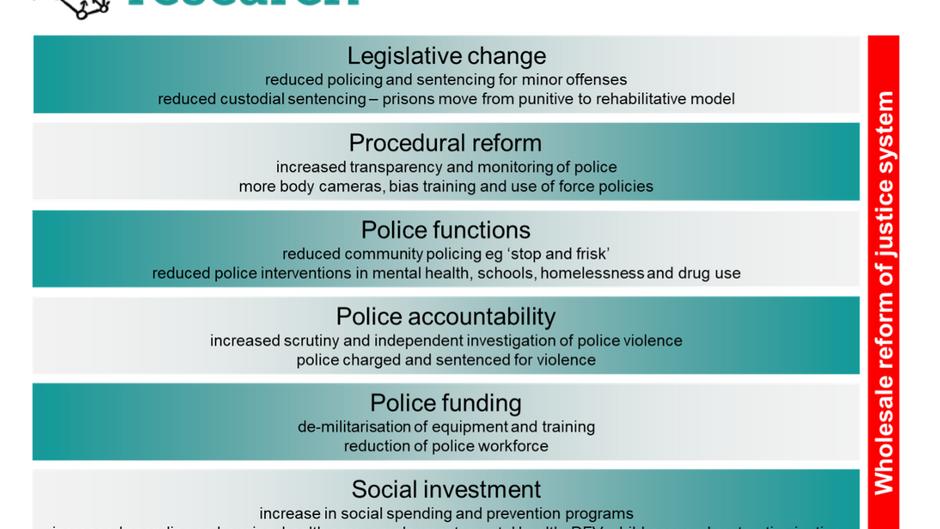 Black Lives Matter: The settings for safer communities