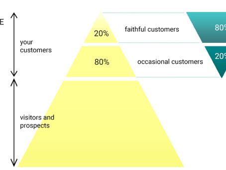 Dlaczego powinieneś zacząć segmentować swoich klientów już teraz?