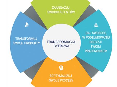 Jak wdrożyć  transformację cyfrową w Twojej firmie?