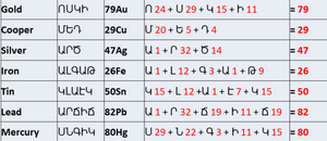 Mendeleev's Table and the Armenian Alphabet