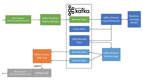 Apache Kafka without strech