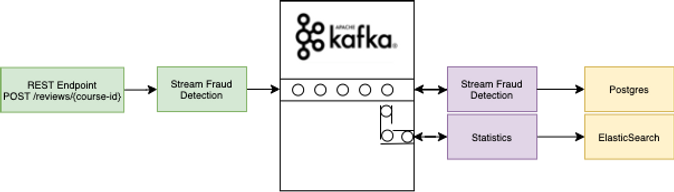 fraud detection with Apache Kafka