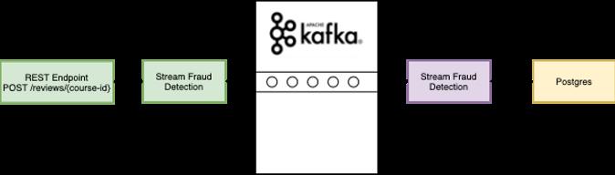 fraud detection with kafka