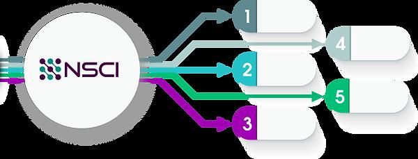 nsci.io event-driven application