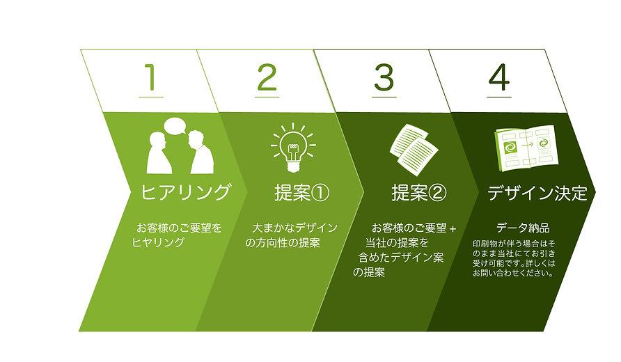 https://reproall.com/ 事業戦略ブランディング|株式会社リプロール|北海道札幌市|デザイン制作事業|パッケージデザイン|ロゴデザイン|WEBサイトデザイン|WEBサイト制作|ECサイト制作|ネーミング考案|キャッチフレーズ考案|販促ツール制作