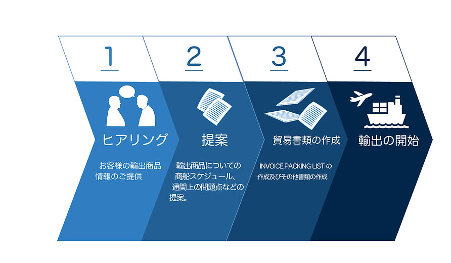 https://reproall.com/ 事業戦略ブランディング|株式会社リプロール|北海道札幌市|輸出入貿易事業