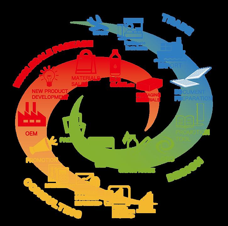 https://reproall.com/ 事業戦略ブランディング|株式会社リプロール|北海道札幌市|事業戦略ブランディング|事業戦略コンサルティング|食品パッケージ|デザイン制作|ロゴ制作|WEB制作|輸出入貿易