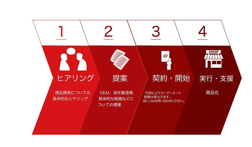 https://reproall.com/ 事業戦略ブランディング|株式会社リプロール|北海道札幌市|食品パッケージ企画・販売