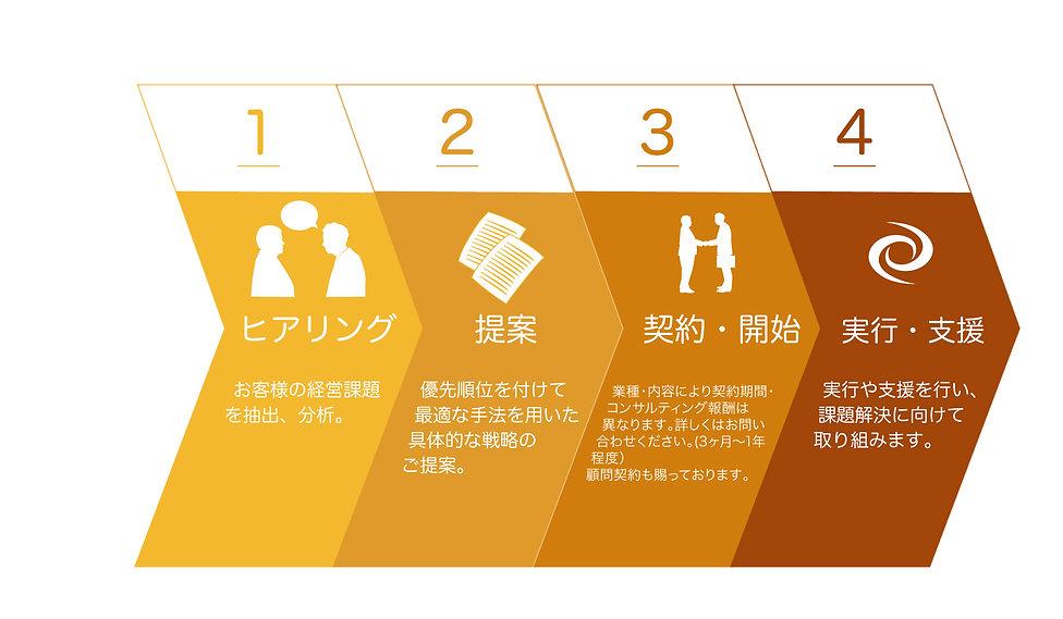https://reproall.com/ 事業戦略ブランディング 株式会社リプロール 北海道札幌市 事業戦略ブランディング 事業戦略コンサルティング デジタルマーケティングブランディング