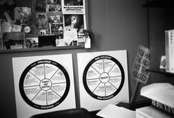 The Power & Control Wheel