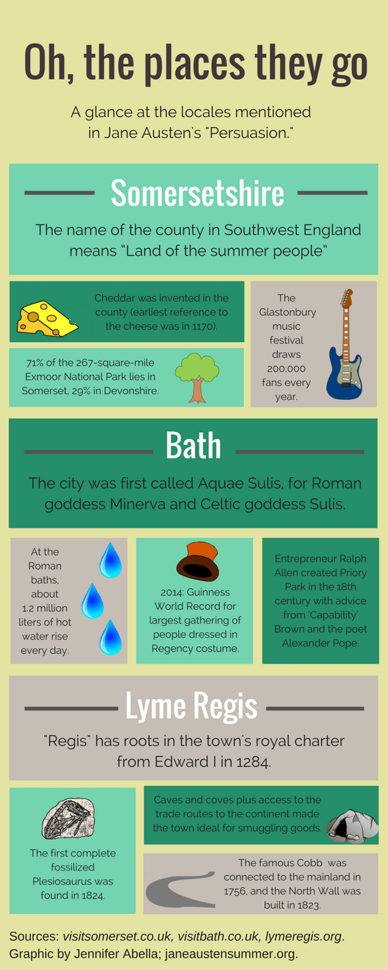 places-infographic