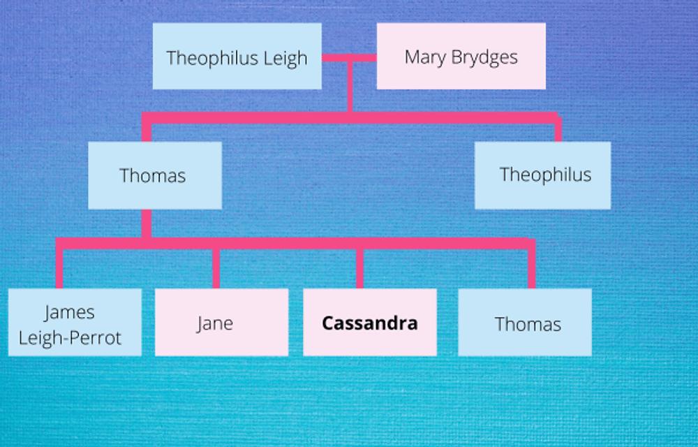 Cassandra Austen (nee Leigh)