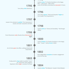 A brief history of Jane Austen: A timeline for easy use