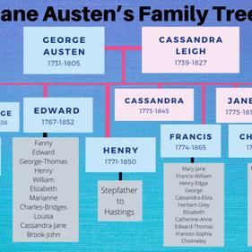 Jane Austen's family tree