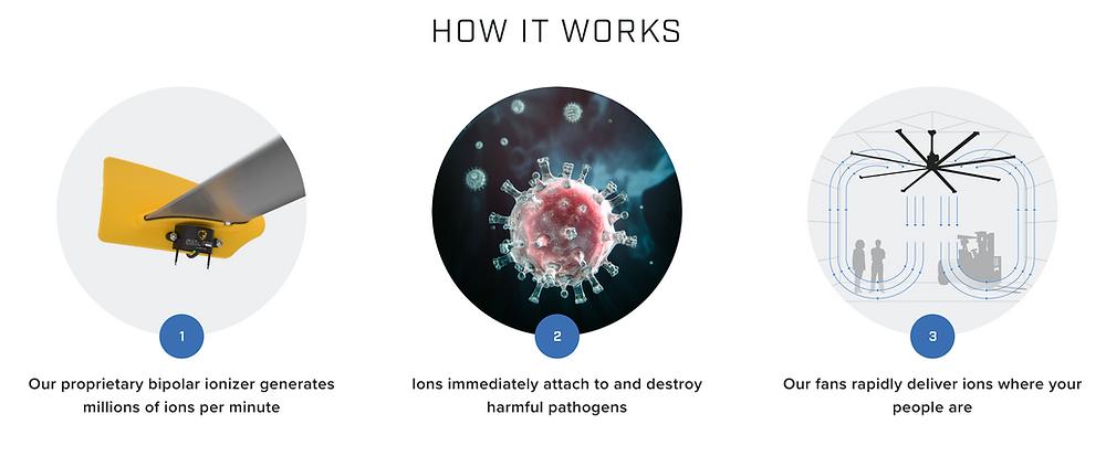 Big Ass Fans' Ion Disinfection Technology
