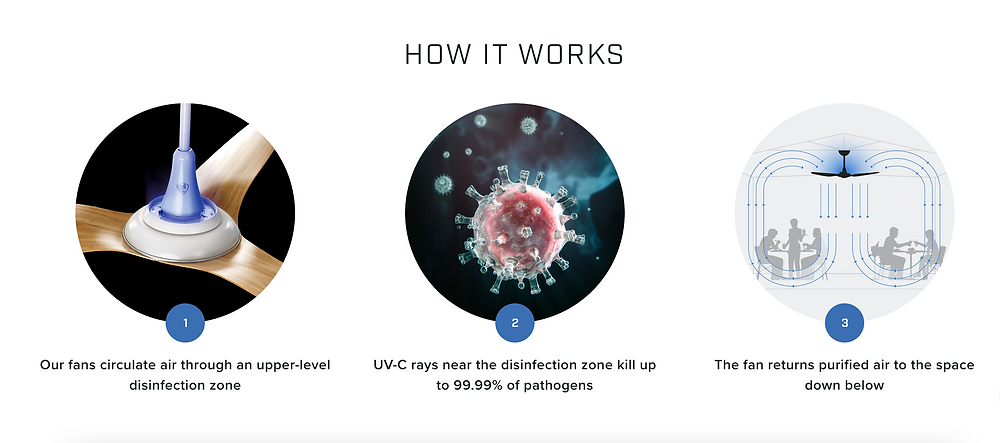 How the UV-C disinfection technology works