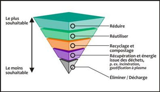 Pyramide_traitement_des_déchets.jpg