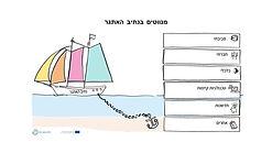 TOOL_LP3.2_Navigating_Challenge_Path.pptx.jpg