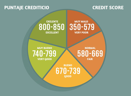 Puntaje Crediticio ● Credit Score