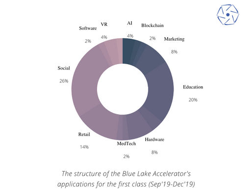 Applications for the first class of the Blue Lake Accelerator are now completed!