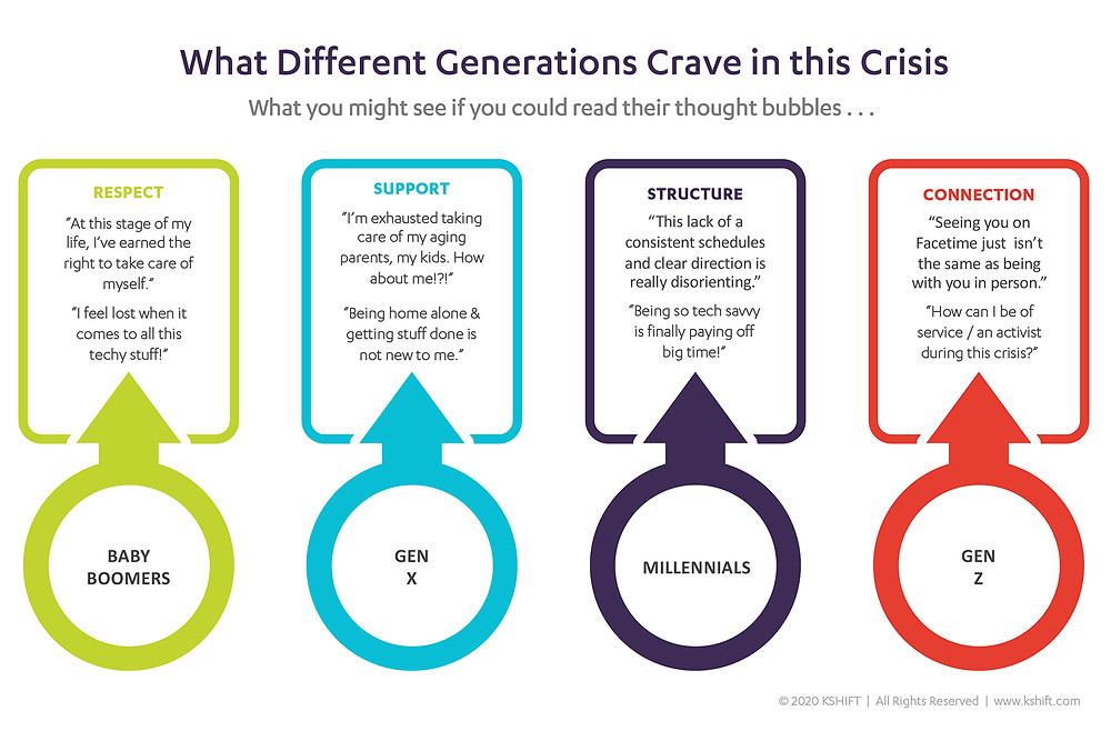 What Different Generations Crave in this Crisis