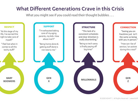 What are different generations thinking about COVID-19?