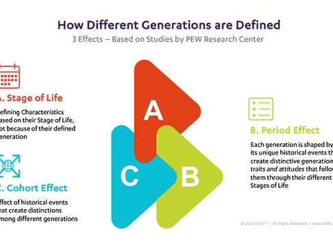 Wonder how different generations are defined?