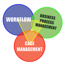 Workflow, BPM & Case Management: What's the Difference?