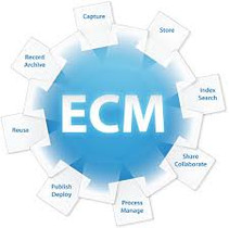Thoughts on a Framework for Your ECM Strategy (Part One)