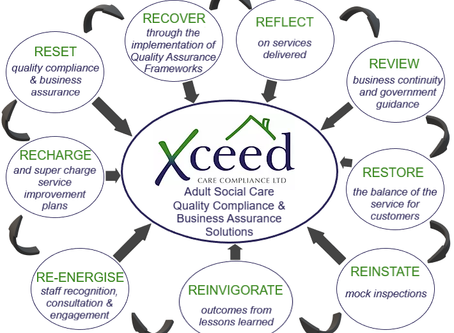 The Time is Right to Reflect and Review Quality Assurance Solutions - Lifting of Lockdown