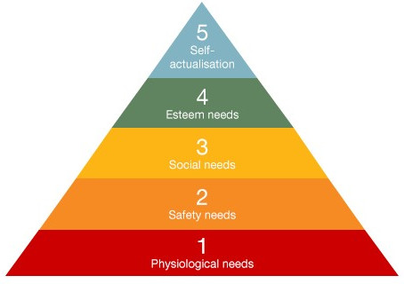 Maslow reimagined