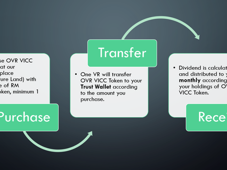 Become our VICC token holder & earn dividend
