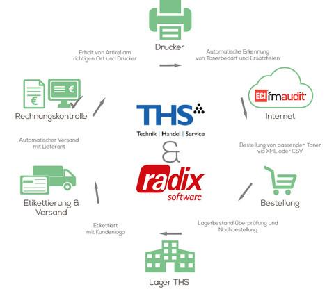 FMAudit Integration und Bestellschnittstelle (THS)