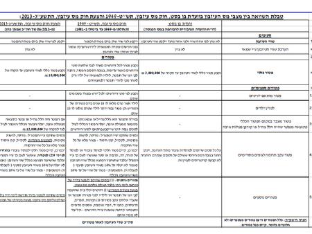 טבלת השוואה בין מס העיזבון בוועדת בן בסט לבין חוק מס עיזבון 1949 והצעת חוק מס עיזבון 2013