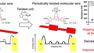 Electrons hop to it on twisted molecular wires