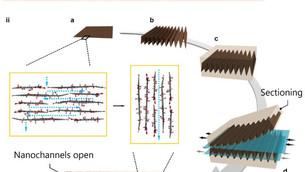 Researchers develop new graphene nanochannel water filters