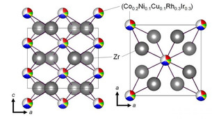 Transition metal 'cocktail' helps make brand new superconductors