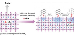 New way to power up nanomaterials for electronic applications
