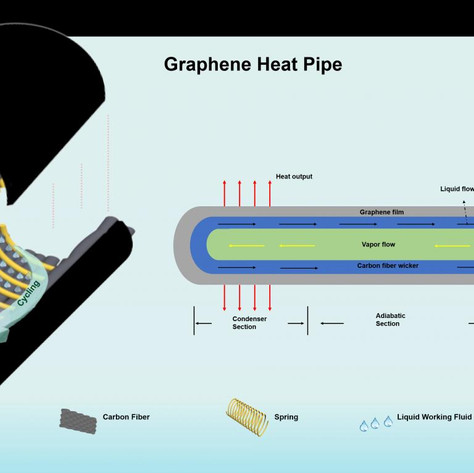 Cooling electronics efficiently with graphene-enhanced heat pipes