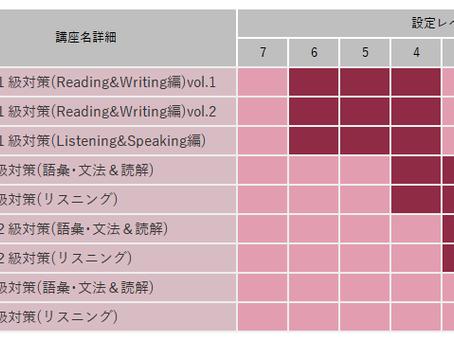 英検・GTEC対策講座