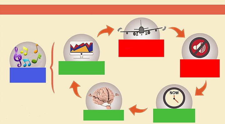 Fonctionnement NeuroFeedBack Dynamique